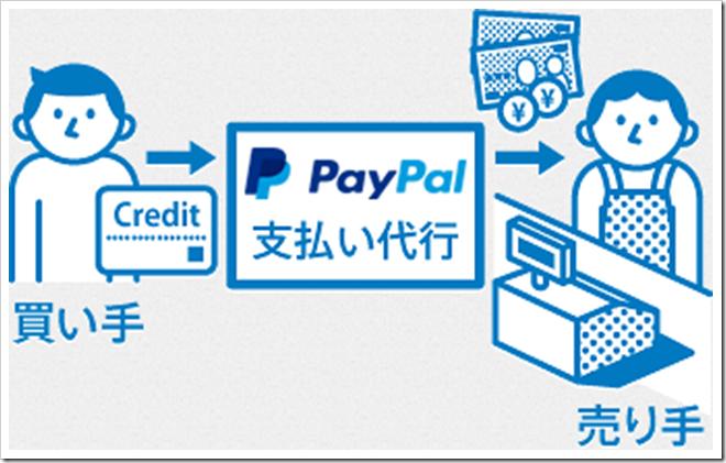 index img 01 thumb255B3255D 2 - 【決済方法】PayPal/デビッドカード登録で海外購入を100倍はかどらせる方法【知らなきゃ損!】