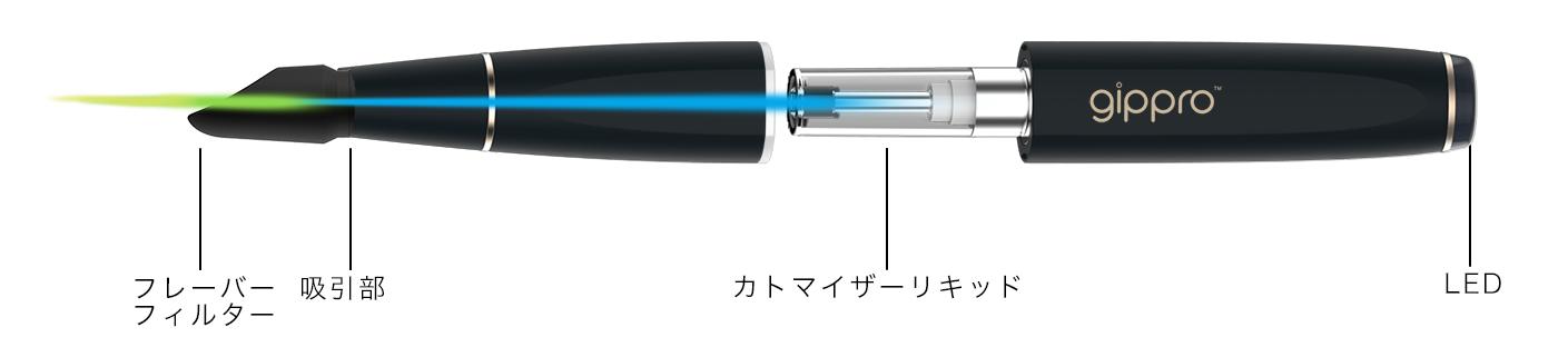 sw 1 tokucho - 【レビュー】これから電子タバコを始めようかって人は必見!!gippro(ジプロ)SW-01は見た目以上にマルチタスク対応なスターターだった件(プルームテック互換機としてもオススメ)