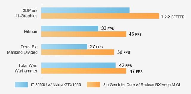 k4xevubob90v56laphx3 thumb - 【ゲーム】「Chuwi HIGamePC」Core i7/Radeon RX Vega M搭載世界最強最小のWindows PCゲーミングがコンパクトに凝縮されたスーパーマシンが8月に登場【ガジェット/キックスターター】
