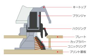 img keyswitch 300x186 - 【レビュー】東プレ REALFORCEを買いました!日本最高級ブランドのキーボードの魅力は簡単には語れない【TOPRE REALFORCE/リアルフォース/Keyboard】
