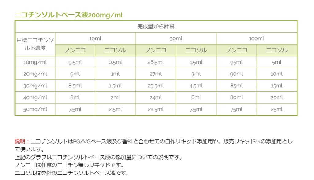 keisanhyou thumb - 【新製品】HILIQ(ハイリク)ニコチンソルトベース液を販売開始、国内への発送は120mlまで!新しいニコチンの形?DIYリキッドユーザーにおすすめ